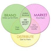The Money Spot Program on building a 6-figure product business